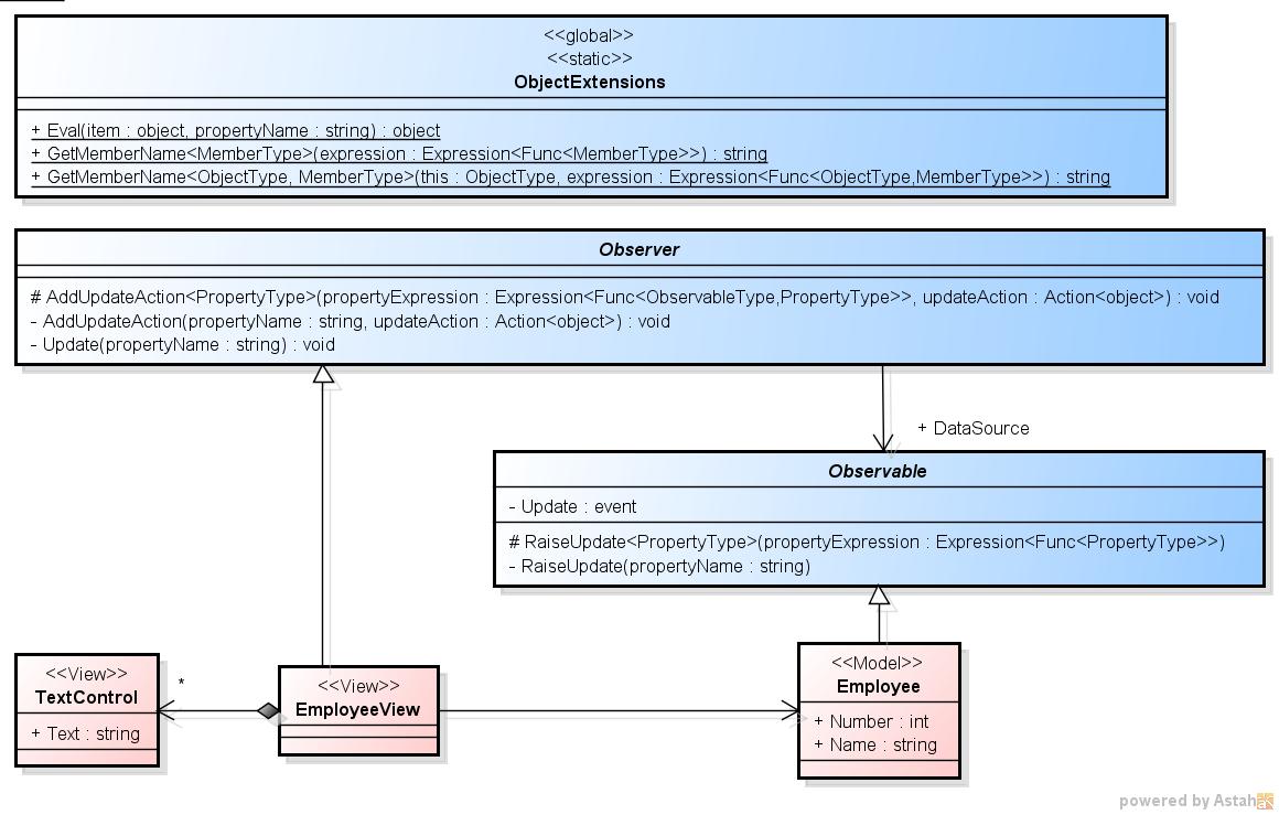 「C# での Observer パターンの実装 4」のクラス図 (引数と戻り値の型を書き加えたもの)