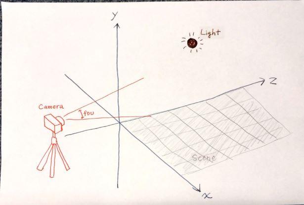 3.1 ライト (光源) の作成 → シーンに追加