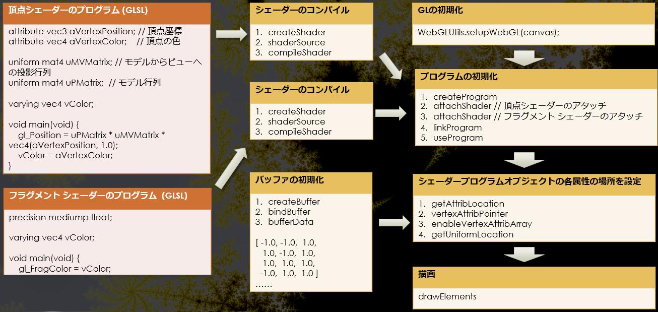 GLSL と JavaScript による WebGL プログラミング
