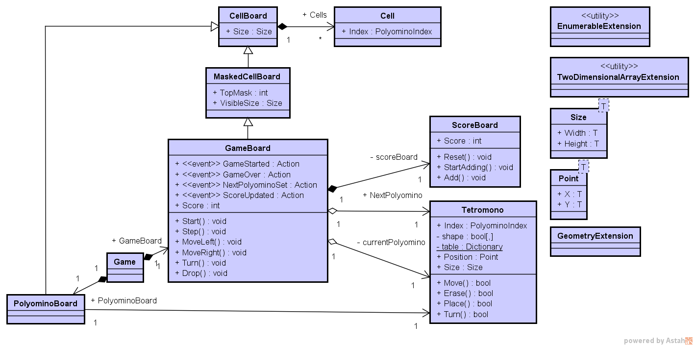 モデル部分 FTetris.Model のクラス図