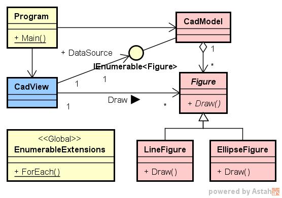 CAD のクラス図の例